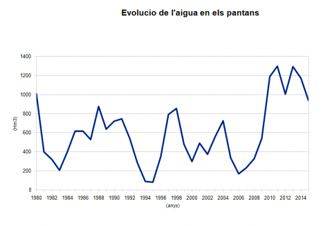 grafic en el nivell dels pantans des de 1980 a 2015